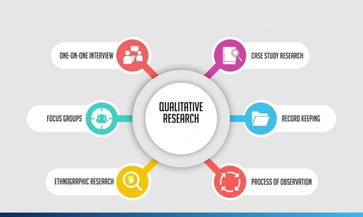 14 Benefits of Qualitative Research Explained | Marketing91
