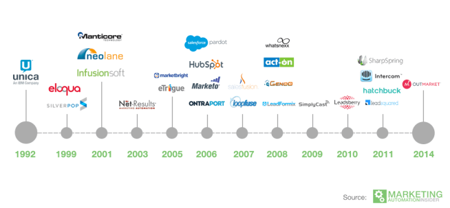 Marketing automation vendors timeline