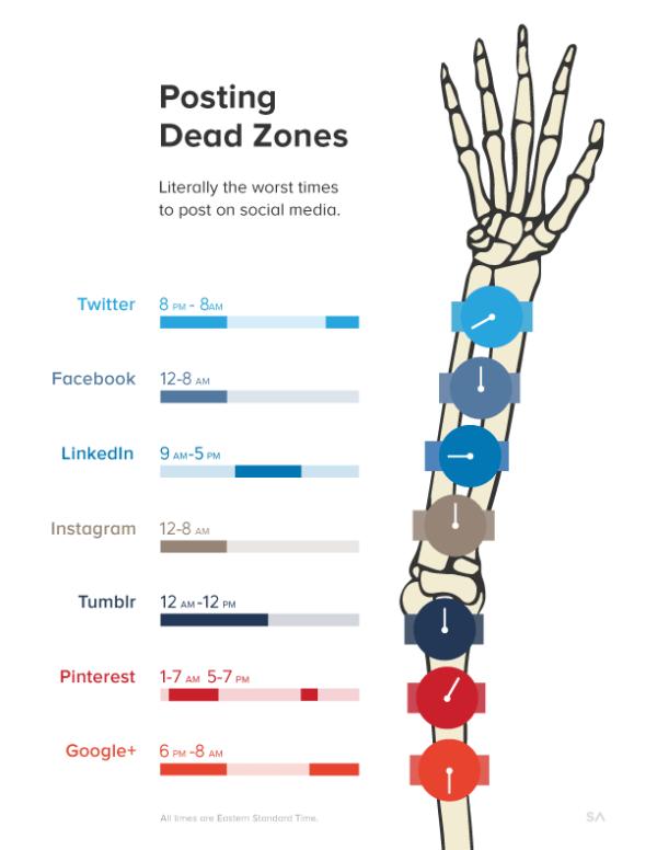Posting Dead Zones