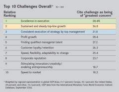 conference-board-ceo-top-10-challenges-overall.jpg
