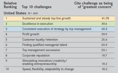 conference-board-ceo-top-10-challenges-united-states.jpg
