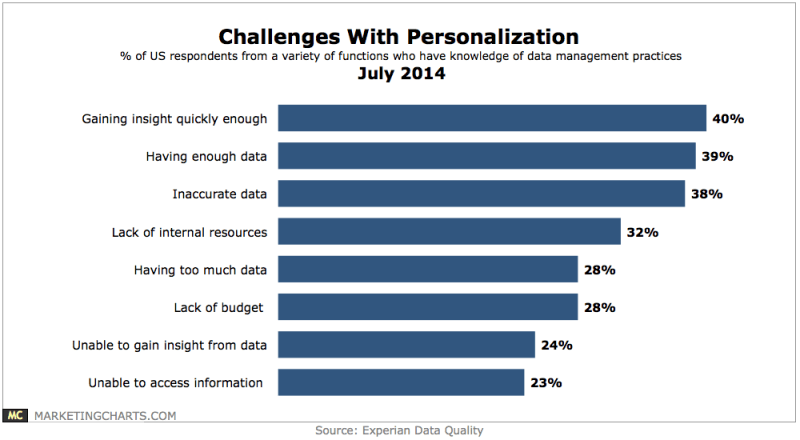 Top Challenges With Marketing Personalization, July 2014 [CHART]