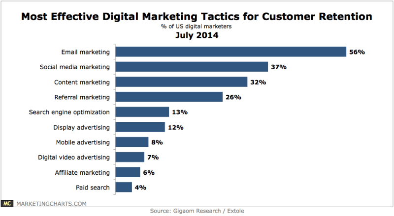 Top Online Marketing Tactics For Customer Retention, July 2014 [CHART]