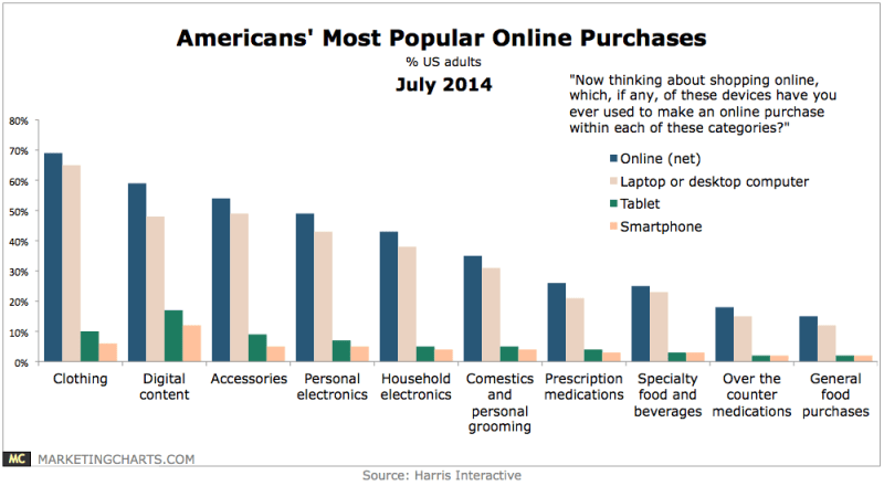 Americans' Most Popular Online Purchases, July 2014 [CHART]