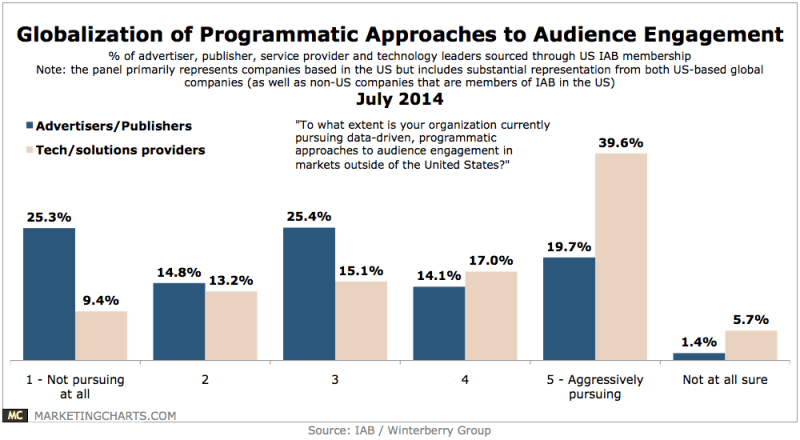 Degree Of Programmatic Audience Engagement, July 2014 [CHART]