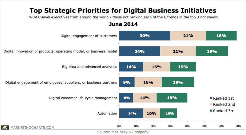 Top Strategic Priority For Online Business Initiatives, June 2014 [CHART]