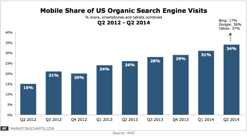 Mobile's Share Of Organic Search Traffic, Q2 2012-Q2 2014 [CHART]