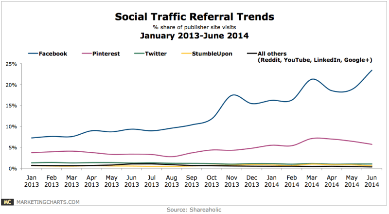 Social Referral Traffic Trends, January 2013-June 2014 [CHART]