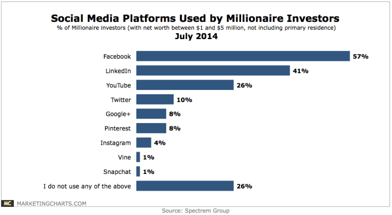 Social Media Channels Used By Millionaire Investors, July 2014 [CHART]