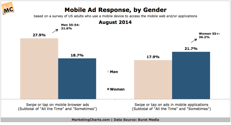 Mobile Ad Response By Gender, August 2014 [CHART]