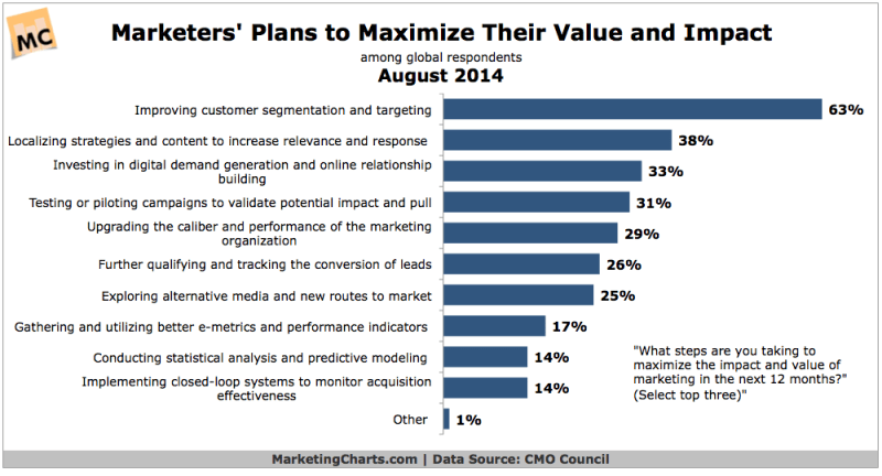 How Marketers Are Maximizing Their Value, August 2014 [CHART]