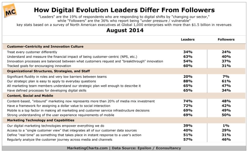 Online Leaders & Followers, August 2014 [TABLE]