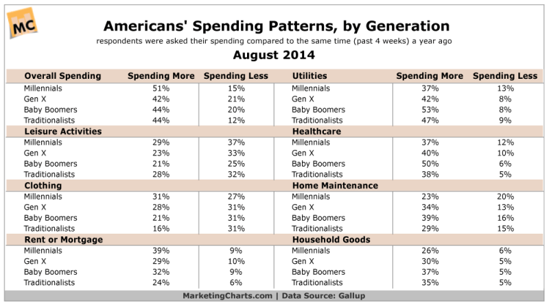 Americans' Spending Patterns By Generation, August 2014 [TABLE]