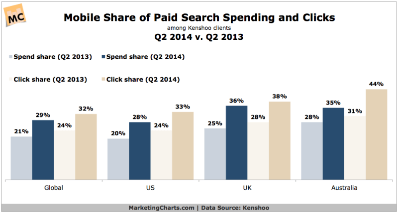Mobile Share Of Search Ad Spending & Clicks, Q2 2013 vs Q2 2014 [CHART]