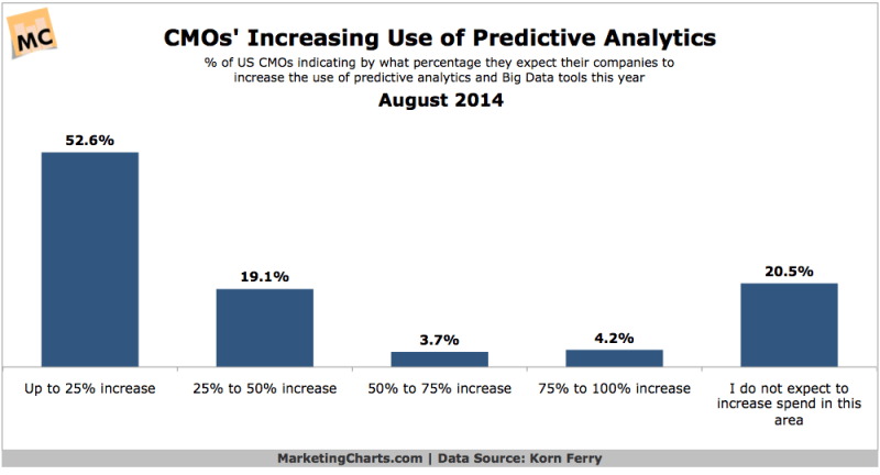 CMOs' Use Of Predictive Analytics, August 2014 [CHART]