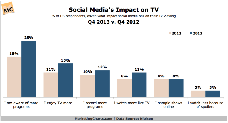 Social Media's Effect On TV Viewership, Q4 2013 vs Q4 2014 [CHART]