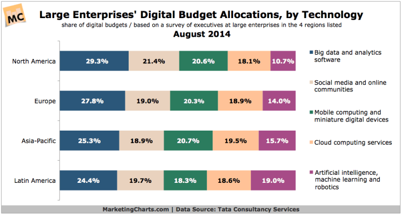 Large Enterprises' Online Budgets By Technology, August 2014 [CHART]