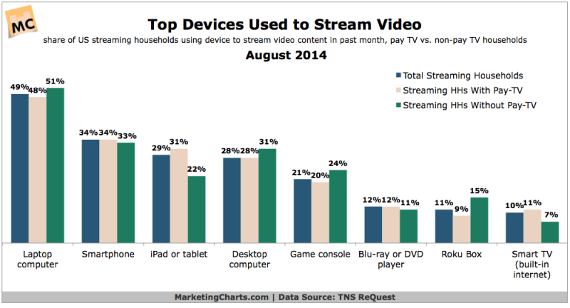Most Popular Streaming Video Devices, August 2014 [CHART]