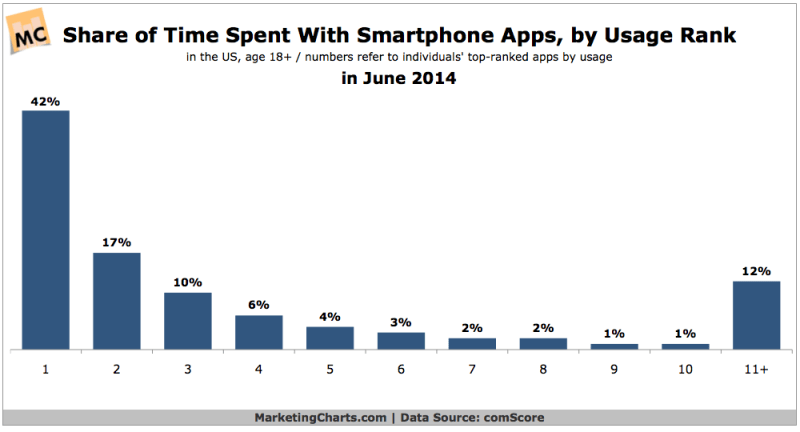 Share Of Time Spent With Smart Phone Apps, June 2014 [CHART]