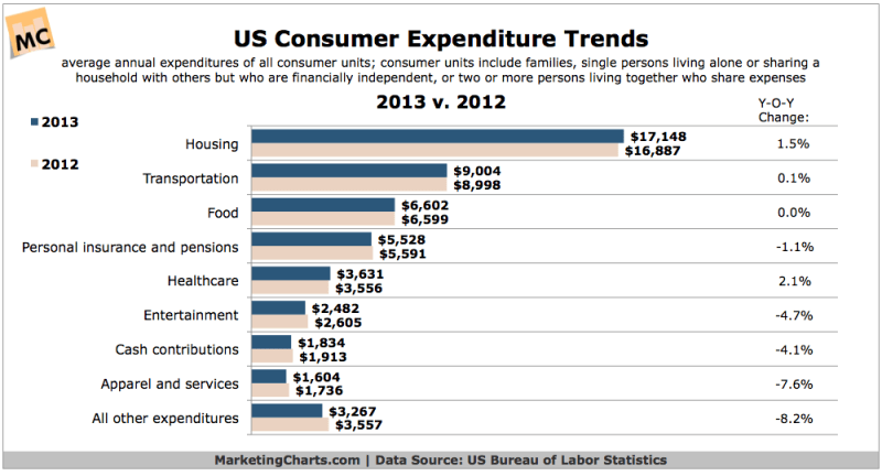 Consumer Expenditures, 2012 vs 2013 [CHART]