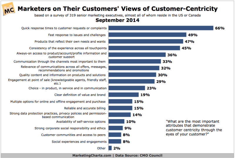 Marketers' Perceptions Of Customers' Attitudes Toward Customer-Centricity, September 2014 [CHART]
