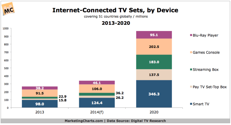 Internet-Connected TVs, 2013-2020 [CHART]