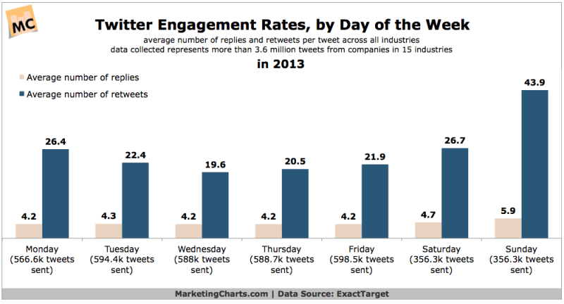 Twitter Engagement Rates By Day Of The Week, 2013 [CHART]