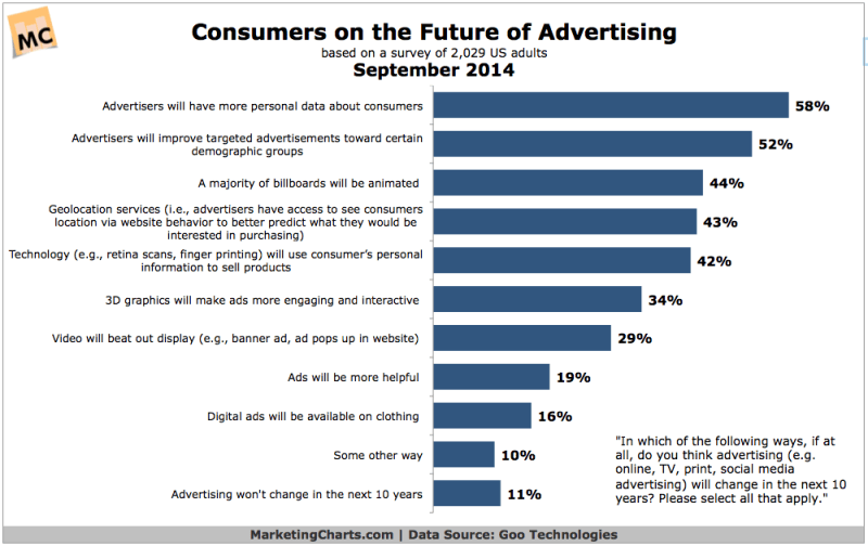 Consumers' Perceptions On The Future Of Advertising, September 2014 [CHART]