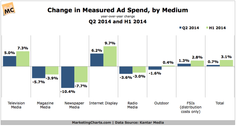 Change In Ad Spending By Medium, Q2 2014 & H1 2014 [CHART]
