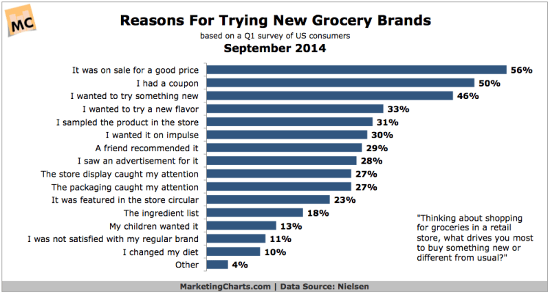 Why People Try New Grocery Brands, September 2014 [CHART]