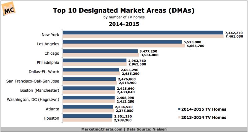 Nielsen's Top 10 DMAs, 2014-2015 [CHART]