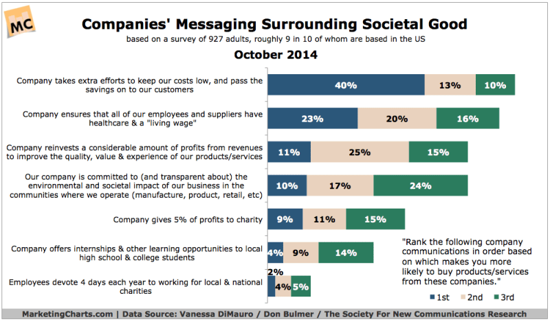 Companies' Social Good Messages, October 2014 [CHART]