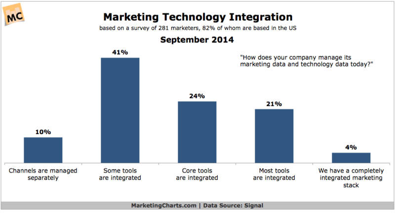 Marketing Technology Integration, September 2014 [CHART]
