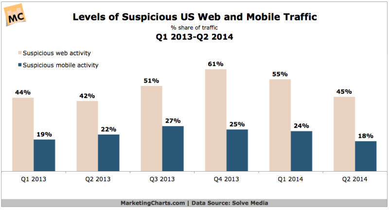 Suspicious Web & Mobile Traffic, 2013-2014 [CHART]