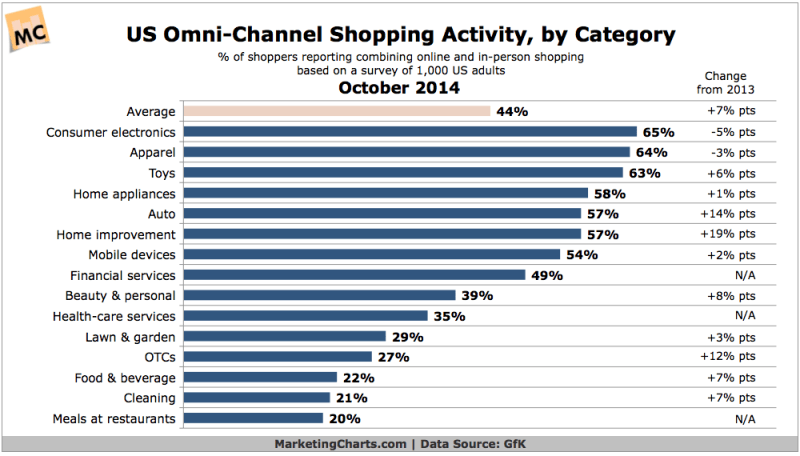 US Omni-Channel Shopping Activity By Category, October 2014 [CHART]