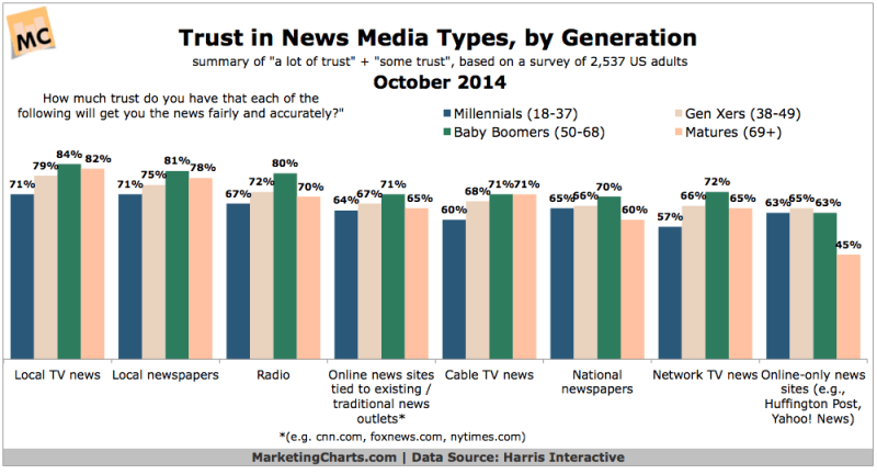 Trust In News Media Types By Generation, October 2014 [CHART]