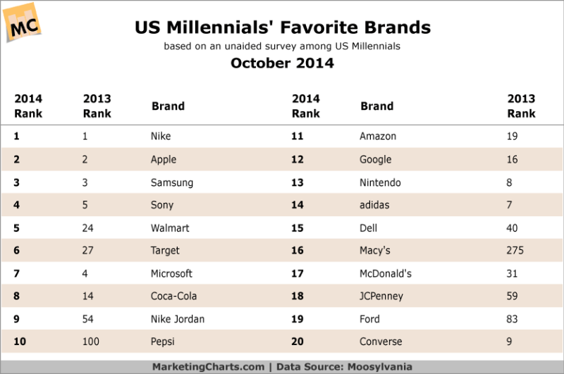 American Millennials Favorite Brands, October 2014 [TABLE]