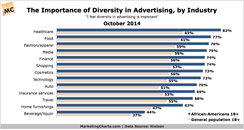 Importance Of Diversity In Advertising By Industry, October 2014 [CHART]