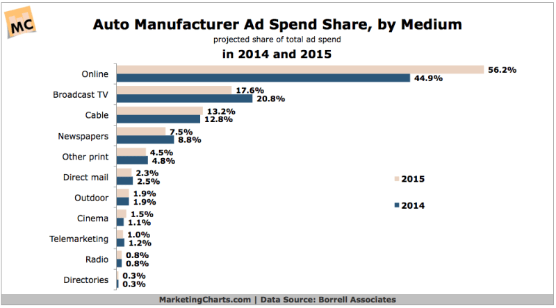 Forecast: Auto Manufacturer Ad Spend Share For 2015 [CHART]