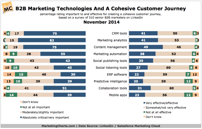 B2B Marketing Technologies & The Customer Journey, November 2014 [CHART]