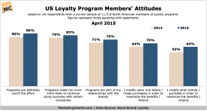 BondBrandLoyalty-Program-Members-Attitudes-Apr2015