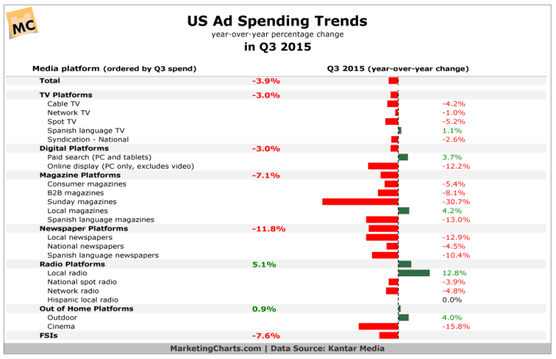 US Ad Spending Trends, Q3 2015 [CHART]