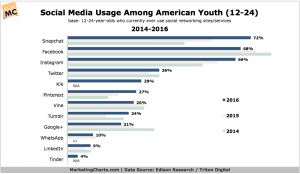 EdisonTriton-Social-Media-Use-Among-Youth-2014-2016-Mar2016