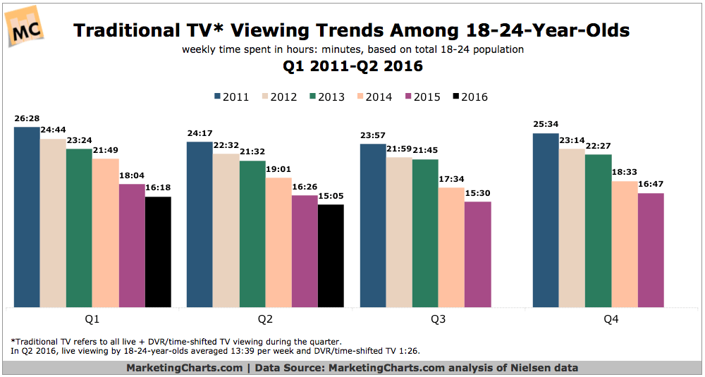https://i2.wp.com/www.marketingcharts.com/wp-content/uploads/2016/07/Nielsen-Traditional-TV-Weekly-Viewing-Trends-Among-18-24-Q12011-Q22016-Oct2016.png