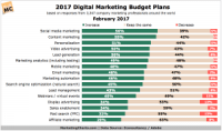 http://www.marketingcharts.com/online/2017-marketing-budget-trends-by-channel-74715/