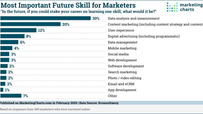 Future Skills -- New Marketing Career Videos