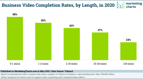 Vidyard Business Video Completion Rates by Length May2021