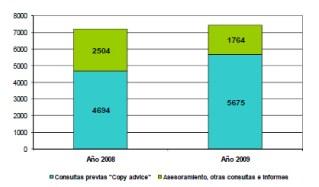 La publicidad española evaluada positivamente por Autocontrol