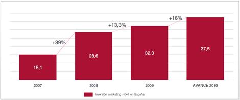 La inversión en marketing móvil superará los 37 millones de euros este año