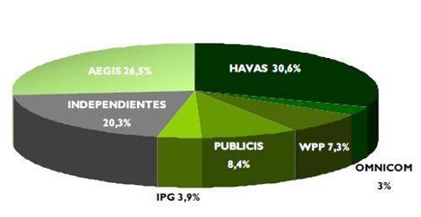 Estudio Grupo Consultores: el nuevo negocio de las agencias de medios movió un 9% menos